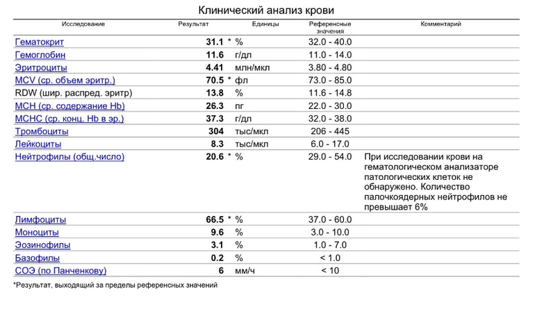 Результат анализа крови ana Справка 302Н Марфино